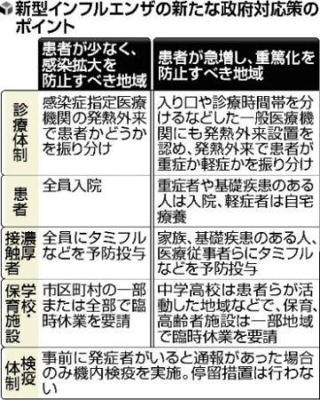 5/22のインフルエンザ関連画像